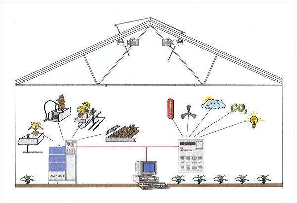 温室智能控制系统示意图